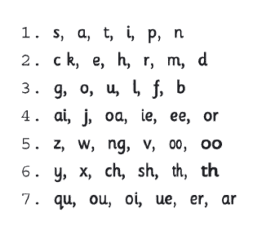 jolly phonics sequence